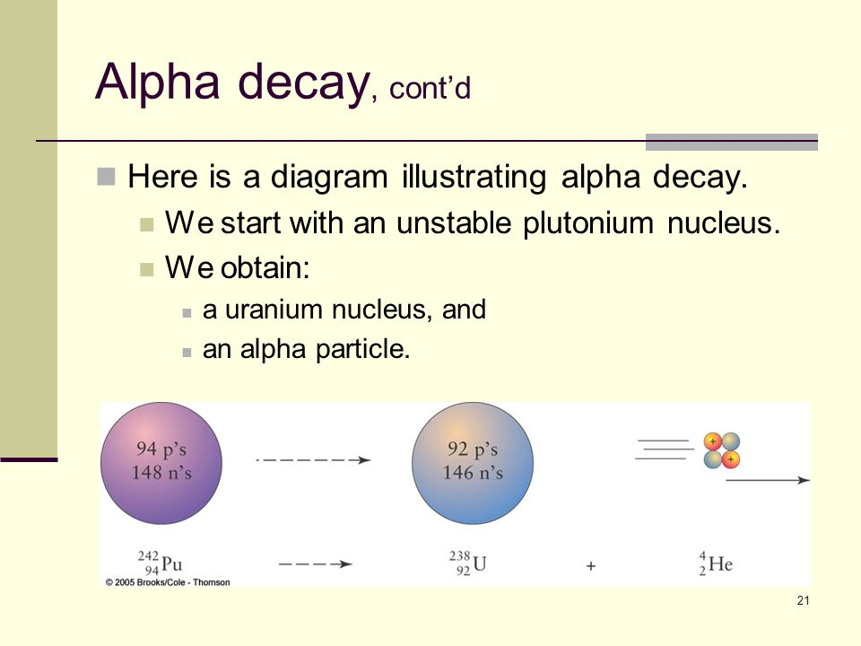 21 Alpha decay, cont'd Here is a diagram illustrating alpha decay.