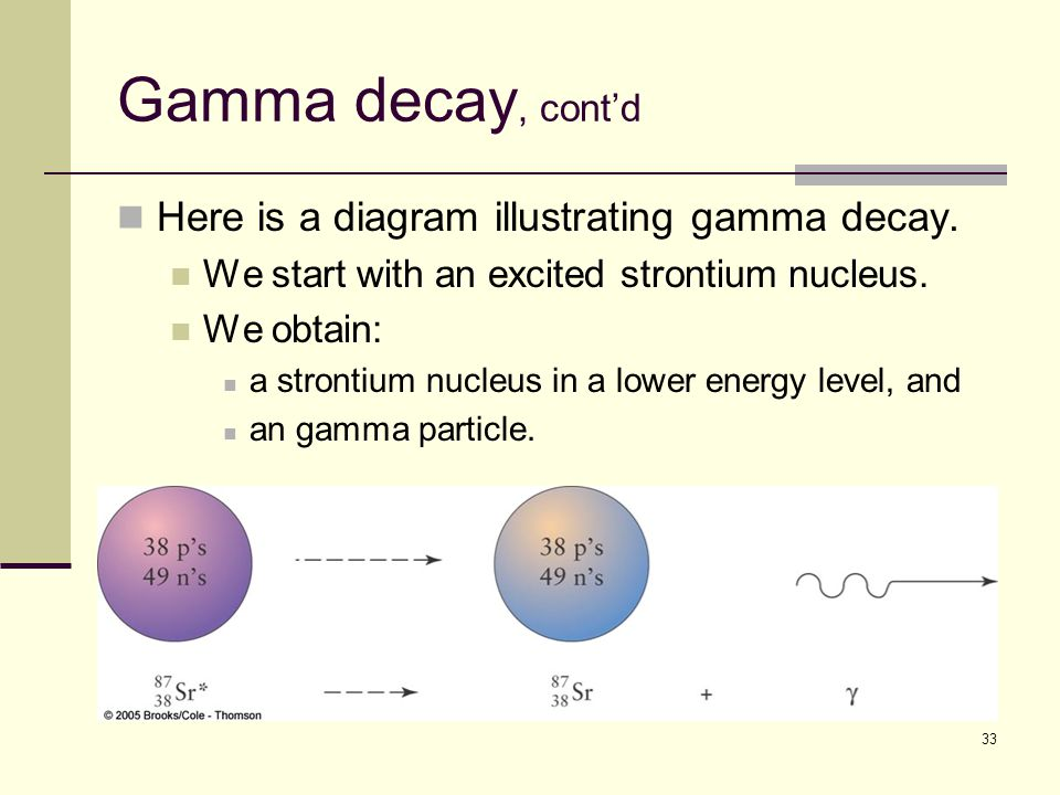 33 Gamma decay, cont'd Here is a diagram illustrating gamma decay.