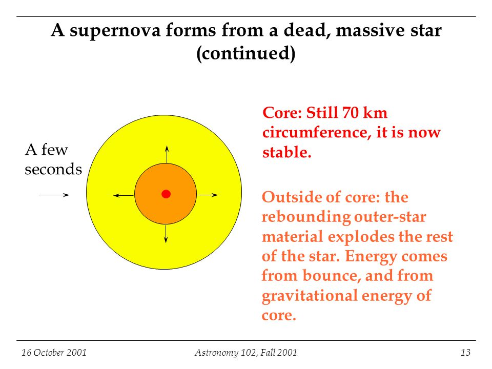 16 October 2001Astronomy 102, Fall 200113 A supernova forms from a dead, massive star (continued) Core: Still 70 km circumference, it is now stable.