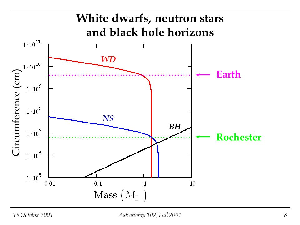 16 October 2001Astronomy 102, Fall 20019 Implications of neutron stars: (Type II) supernovae  After the electron degeneracy pressure is overpowered, and the electrons and protons combine to form neutrons, the star is free to collapse under its weight.