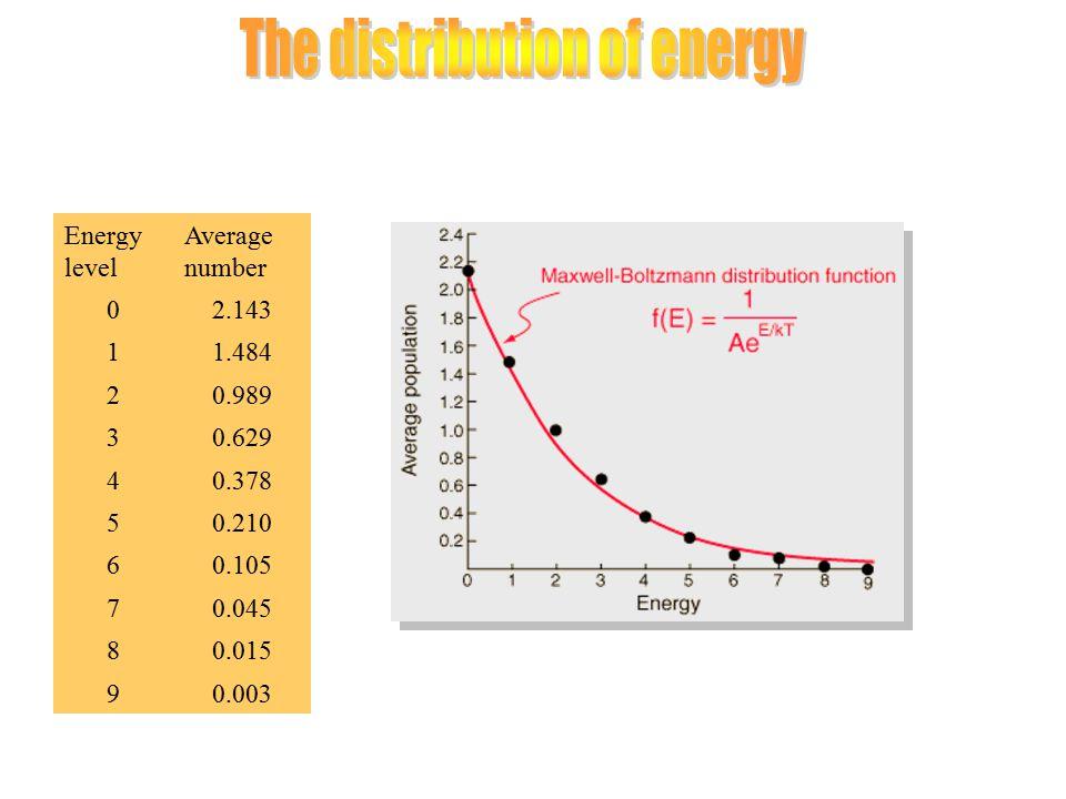 Energy level Average number 02.143 11.484 20.989 30.629 40.378 50.210 60.105 70.045 80.015 90.003