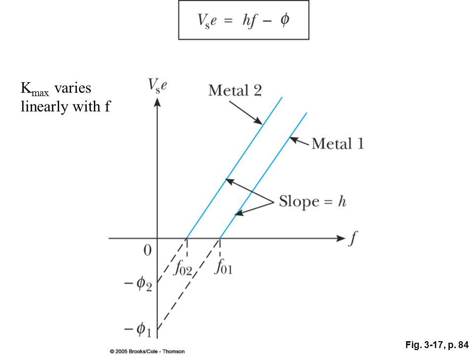 Fig. 3-17, p. 84 K max varies linearly with f