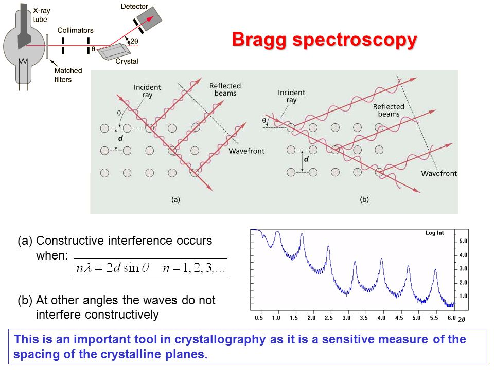Bragg spectroscopy (a)Constructive interference occurs when: (b)At other angles the waves do not interfere constructively This is an important tool in