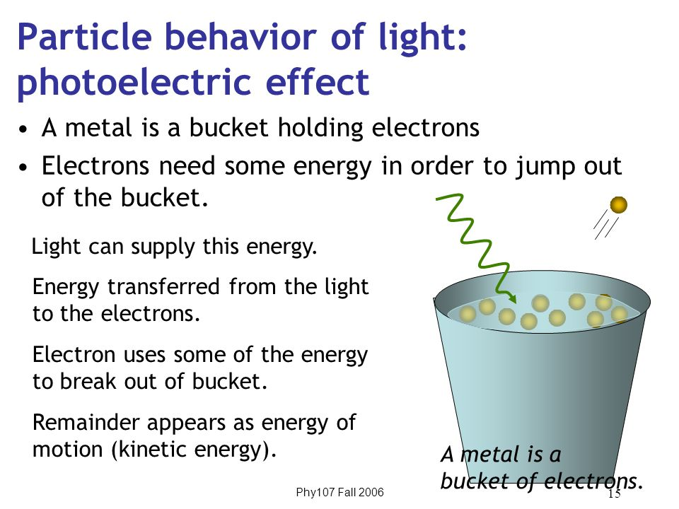 Phy107 Fall 2006 15 Particle behavior of light: photoelectric effect A metal is a bucket holding electrons Electrons need some energy in order to jump out of the bucket.