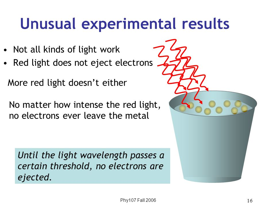 Phy107 Fall 2006 16 Unusual experimental results Not all kinds of light work Red light does not eject electrons More red light doesn't either No matter how intense the red light, no electrons ever leave the metal Until the light wavelength passes a certain threshold, no electrons are ejected.
