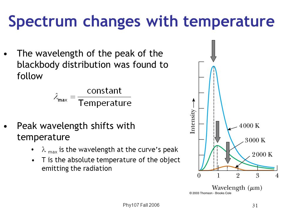 Phy107 Fall 2006 31 The wavelength of the peak of the blackbody distribution was found to follow Peak wavelength shifts with temperature max is the wavelength at the curve's peak T is the absolute temperature of the object emitting the radiation Spectrum changes with temperature