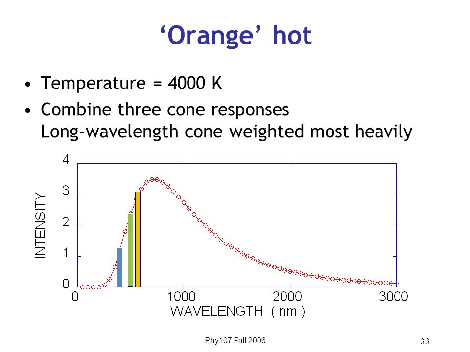 Phy107 Fall 2006 33 'Orange' hot Temperature = 4000 K Combine three cone responses Long-wavelength cone weighted most heavily