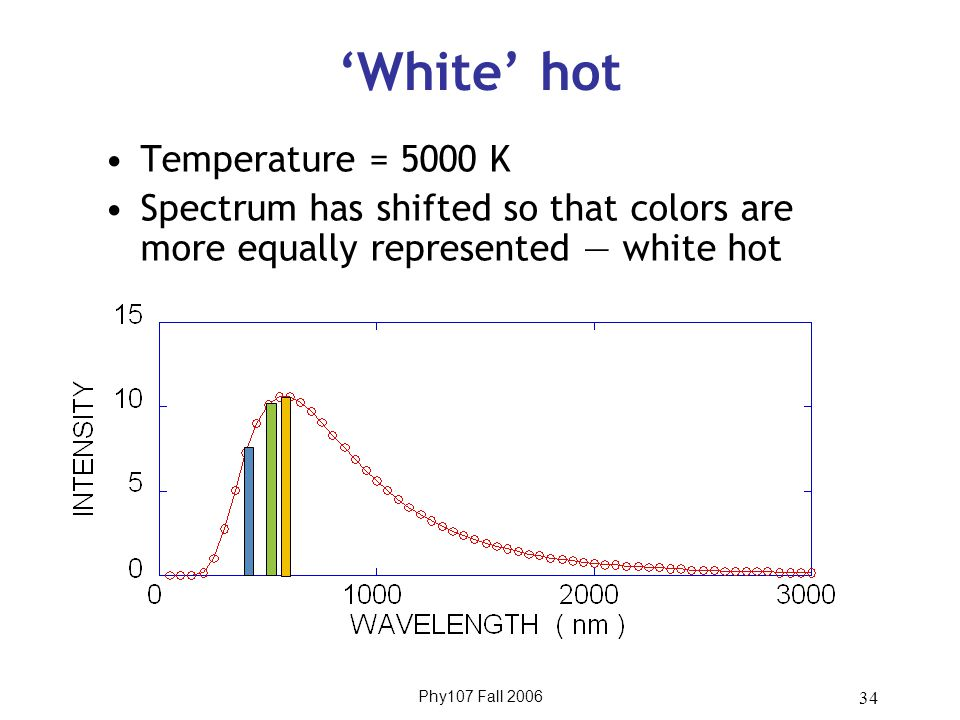 Phy107 Fall 2006 34 'White' hot Temperature = 5000 K Spectrum has shifted so that colors are more equally represented — white hot