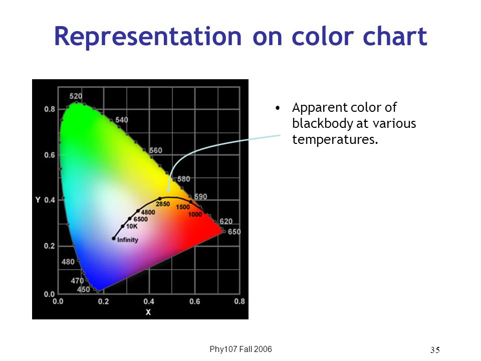 Phy107 Fall 2006 35 Representation on color chart Apparent color of blackbody at various temperatures.