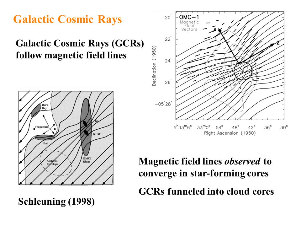 Schleuning (1998) Galactic Cosmic Rays Galactic Cosmic Rays (GCRs) follow magnetic field lines Magnetic field lines observed to converge in star-forming cores GCRs funneled into cloud cores