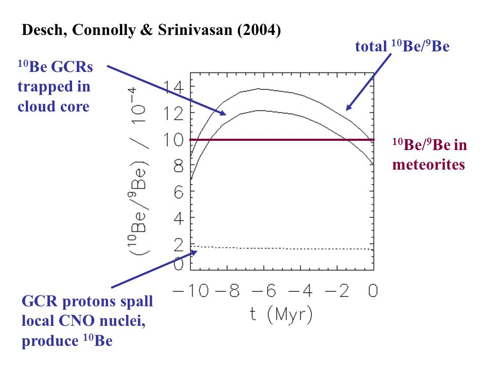 10 Be/ 9 Be in meteorites Desch, Connolly & Srinivasan (2004) GCR protons spall local CNO nuclei, produce 10 Be 10 Be GCRs trapped in cloud core total 10 Be/ 9 Be