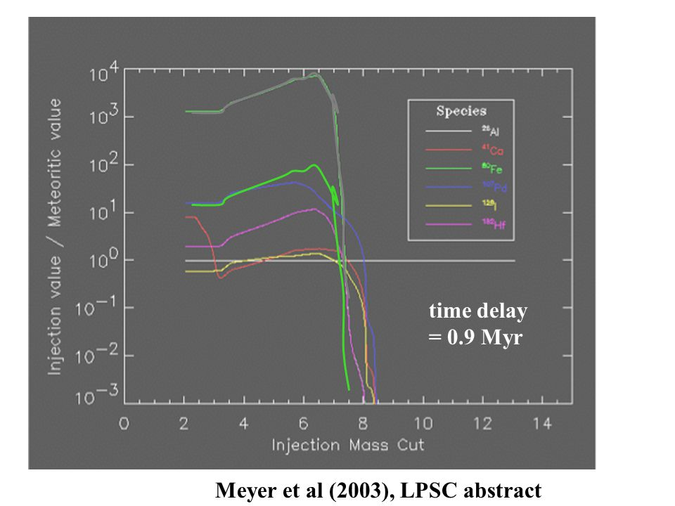 Meyer et al (2003), LPSC abstract time delay = 0.9 Myr