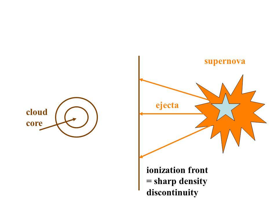 cloud core supernova ejecta ionization front = sharp density discontinuity