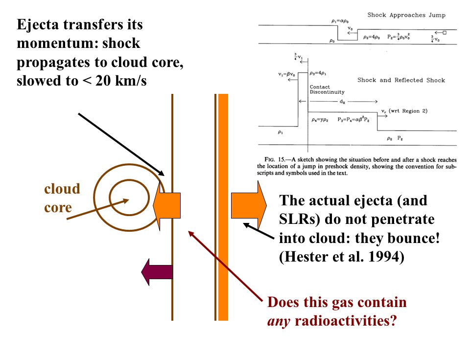 cloud core Ejecta transfers its momentum: shock propagates to cloud core, slowed to < 20 km/s The actual ejecta (and SLRs) do not penetrate into cloud: they bounce.