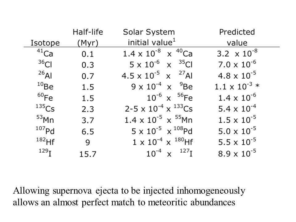 Allowing supernova ejecta to be injected inhomogeneously allows an almost perfect match to meteoritic abundances