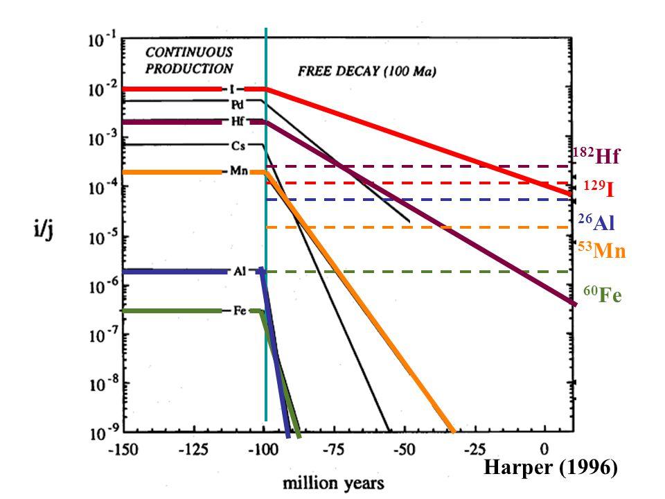 60 Fe 26 Al Harper (1996) 182 Hf 129 I 53 Mn