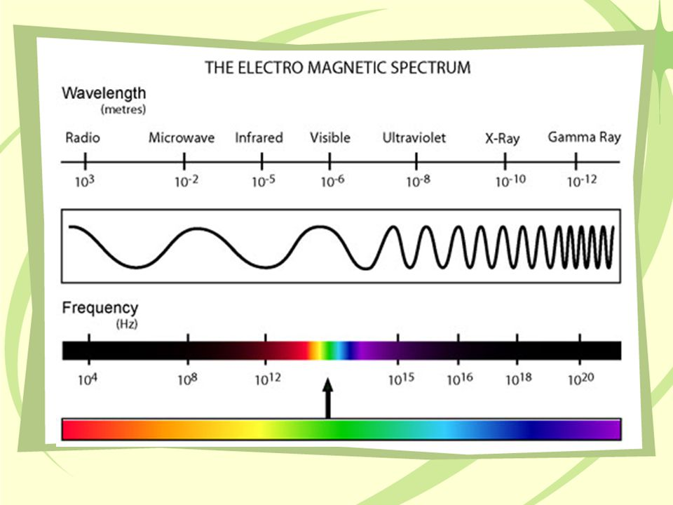 Features of Light Wavelength ( )- is the distance between corresponding points on adjacent waves.