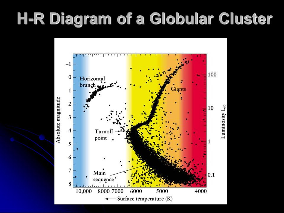 H-R Diagram of a Globular Cluster