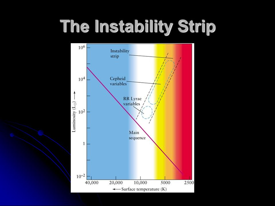 The Instability Strip