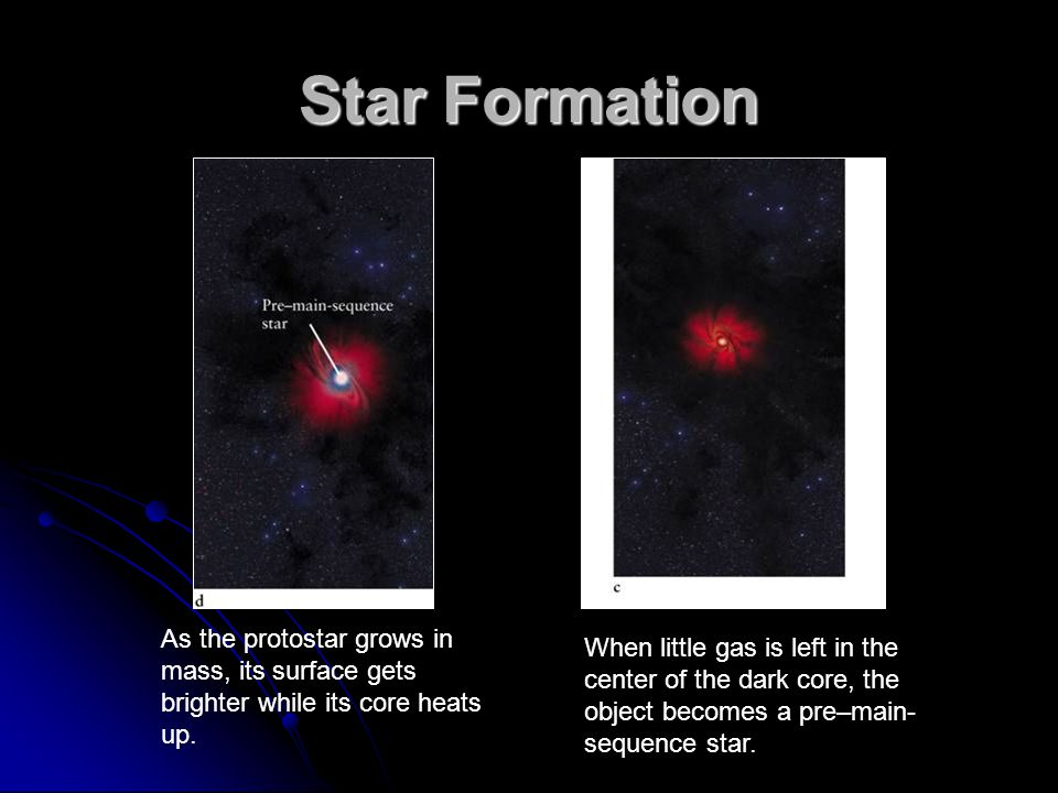Star Formation As the protostar grows in mass, its surface gets brighter while its core heats up.