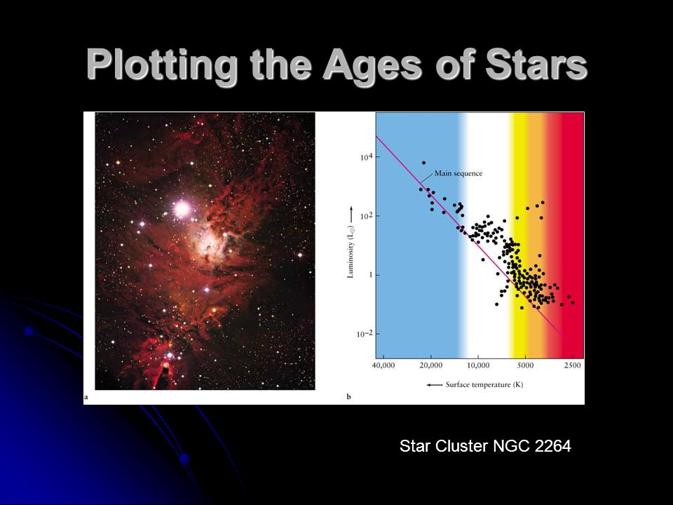 Plotting the Ages of Stars Star Cluster NGC 2264