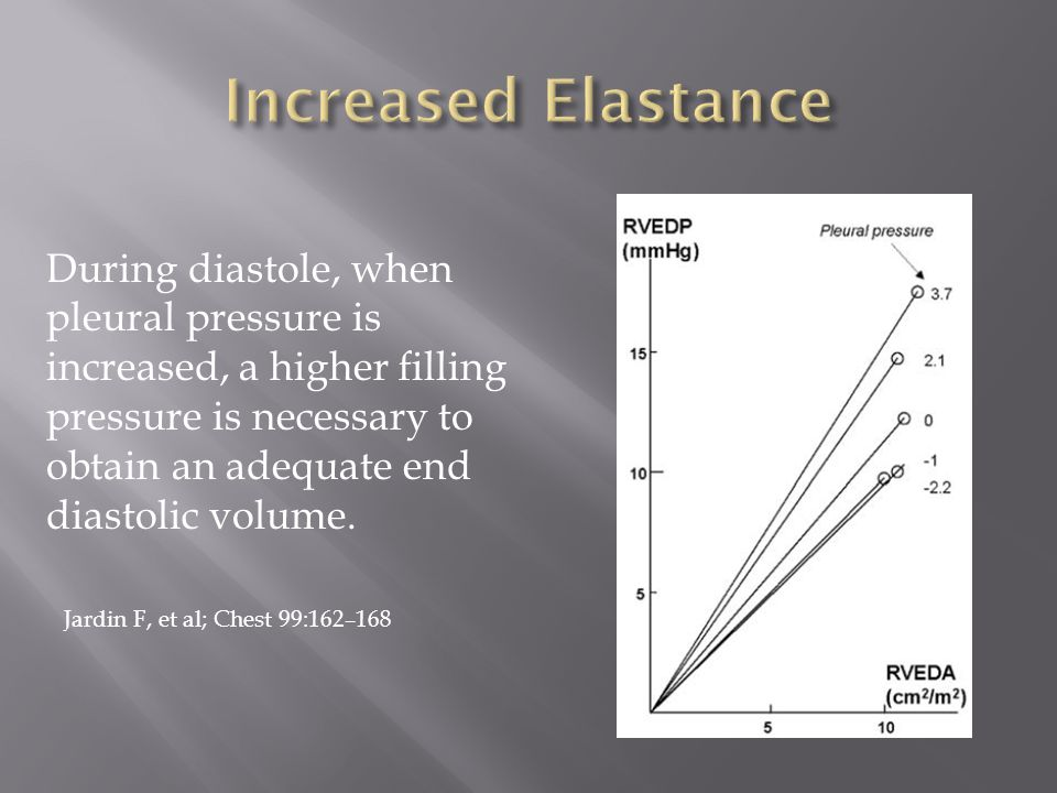 During diastole, when pleural pressure is increased, a higher filling pressure is necessary to obtain an adequate end diastolic volume.