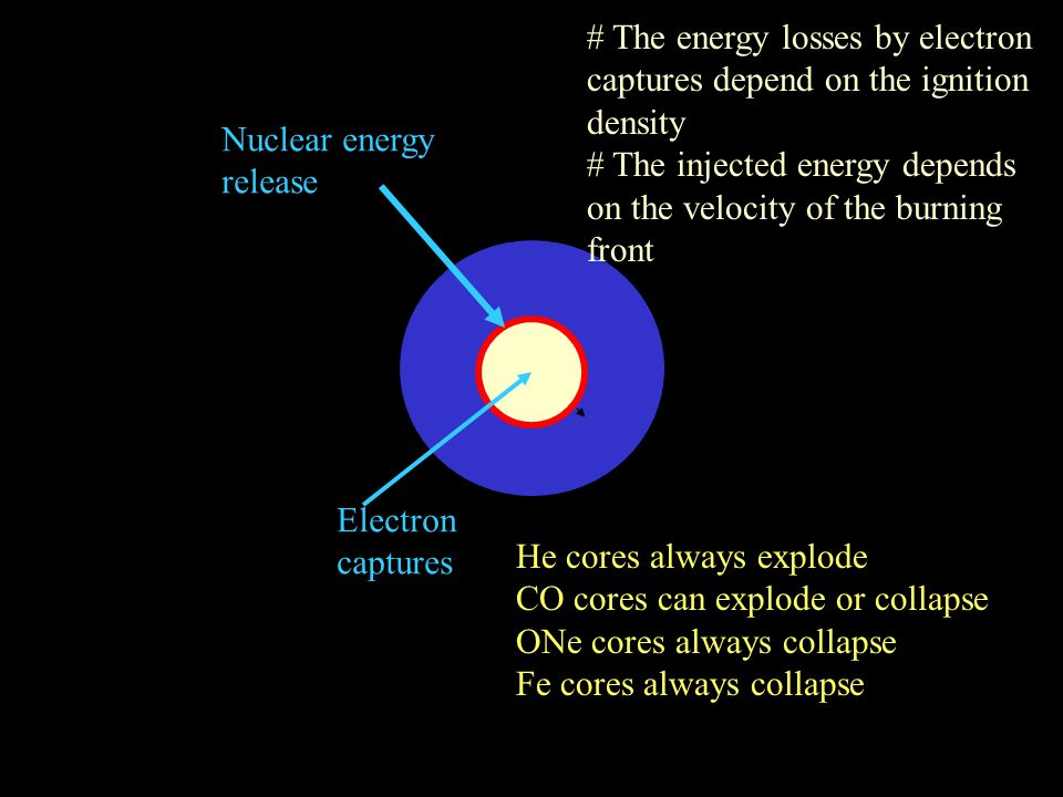 Electron captures Nuclear energy release # The energy losses by electron captures depend on the ignition density # The injected energy depends on the velocity of the burning front He cores always explode CO cores can explode or collapse ONe cores always collapse Fe cores always collapse