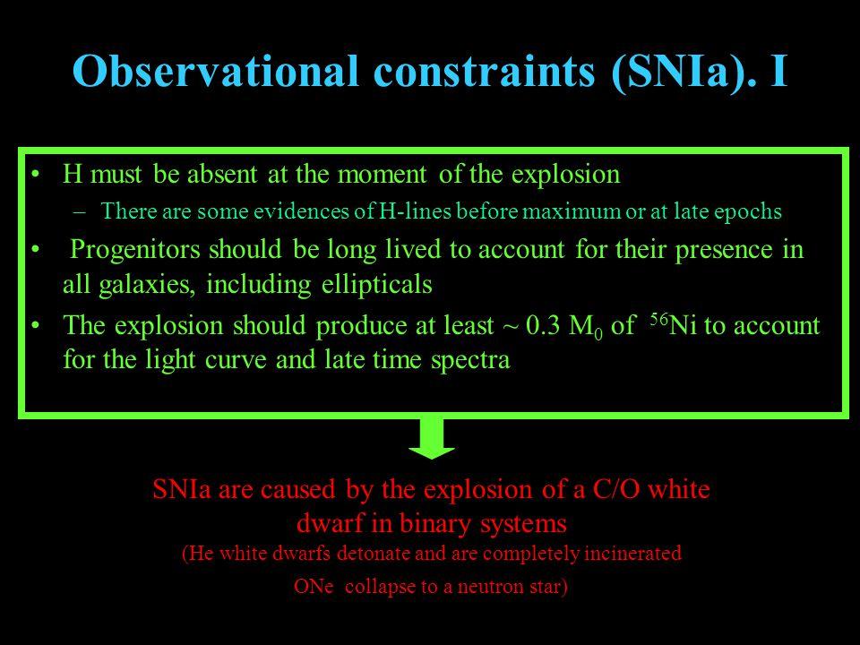 Observational constraints (SNIa).