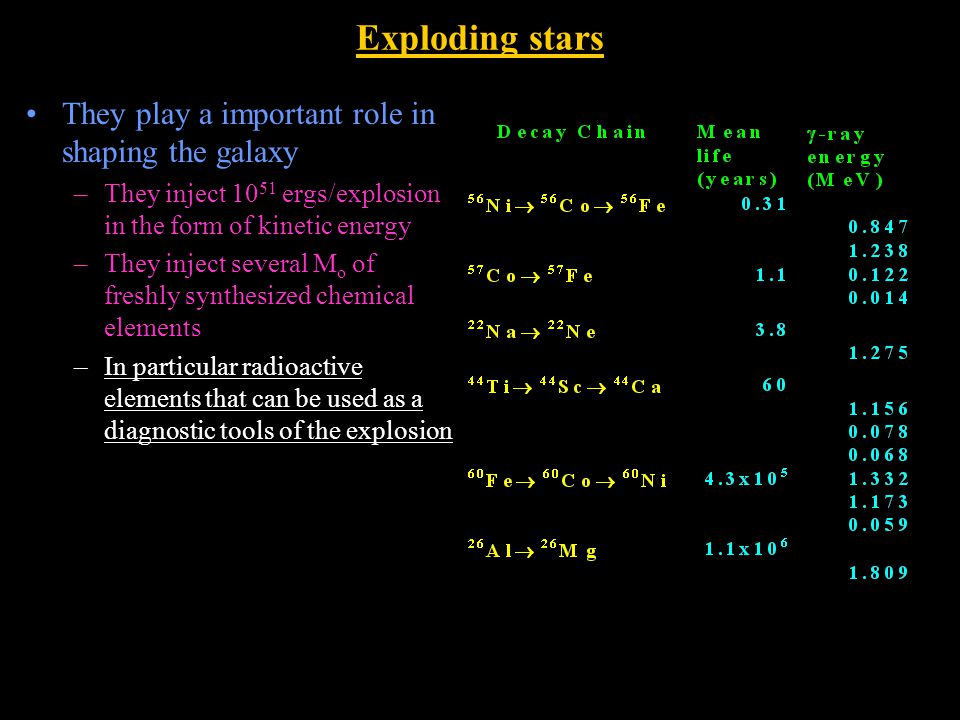 Exploding stars They play a important role in shaping the galaxy –They inject 10 51 ergs/explosion in the form of kinetic energy –They inject several M o of freshly synthesized chemical elements –In particular radioactive elements that can be used as a diagnostic tools of the explosion