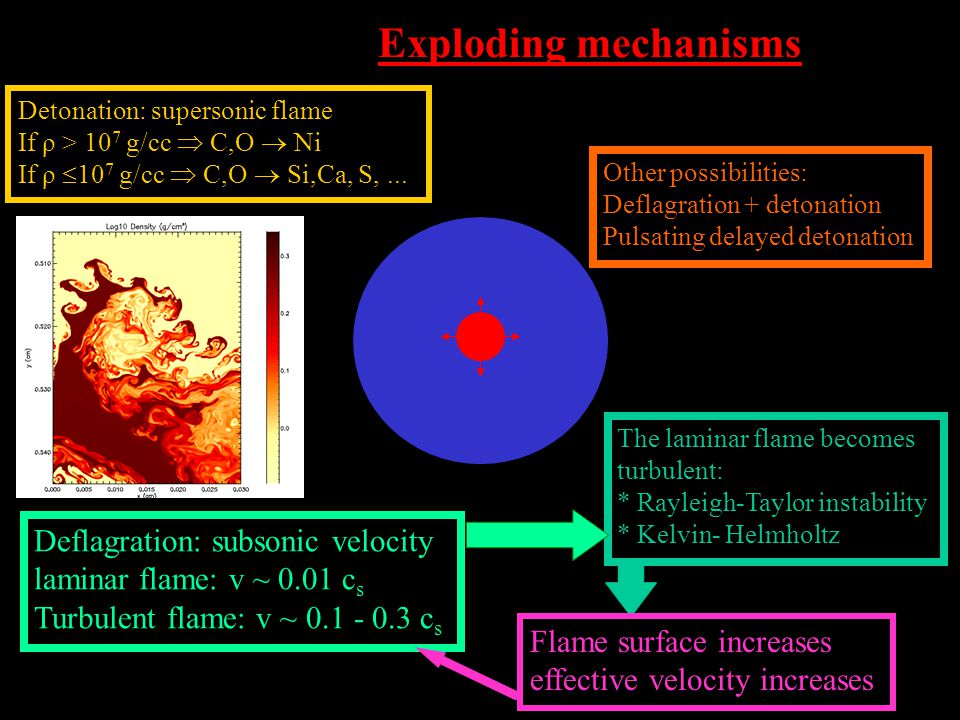 Exploding mechanisms Detonation: supersonic flame If ρ > 10 7 g/cc  C,O  Ni If ρ  10 7 g/cc  C,O  Si,Ca, S,...