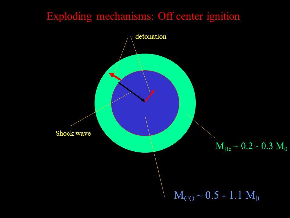 Exploding mechanisms: Off center ignition detonation Shock wave M CO ~ 0.5 - 1.1 M 0 M He ~ 0.2 - 0.3 M 0