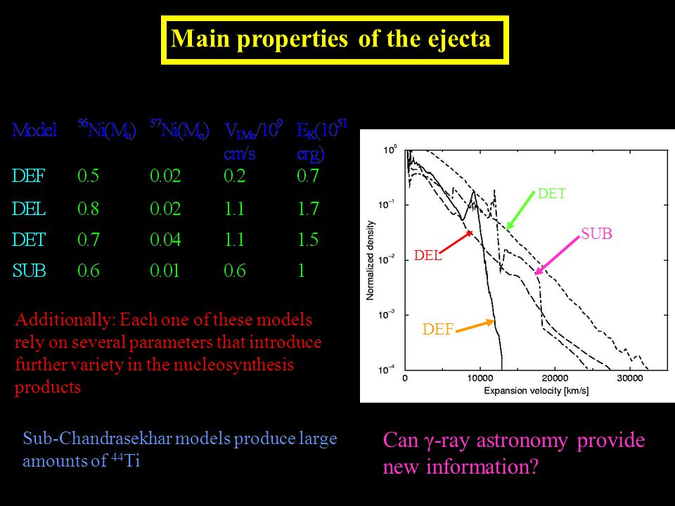 Main properties of the ejecta Can γ-ray astronomy provide new information.