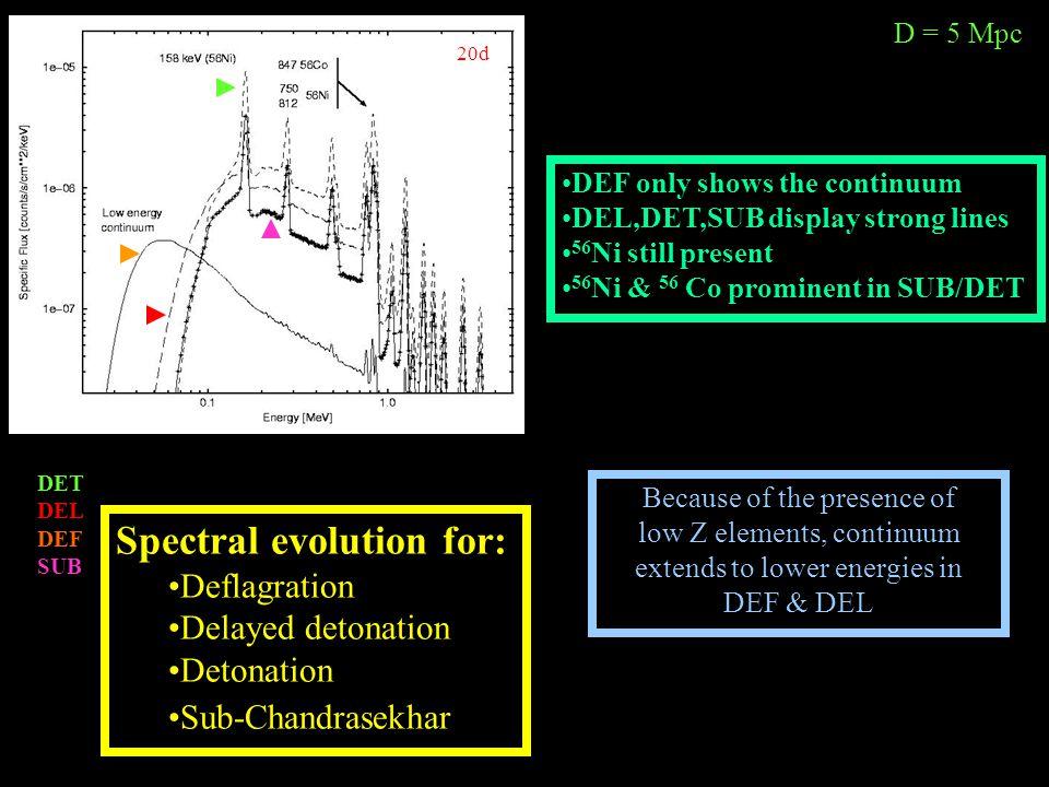 20d D = 5 Mpc Spectral evolution for: Deflagration Delayed detonation Detonation Sub-Chandrasekhar DET DEL DEF SUB DEF only shows the continuum DEL,DE