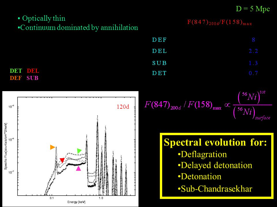 120d D = 5 Mpc Spectral evolution for: Deflagration Delayed detonation Detonation Sub-Chandrasekhar Optically thin Continuum dominated by annihilation