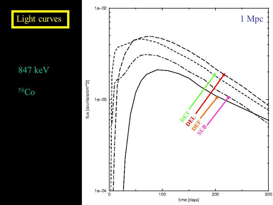 DET DEL DEF SUB 1 Mpc Light curves 847 keV 56 Co