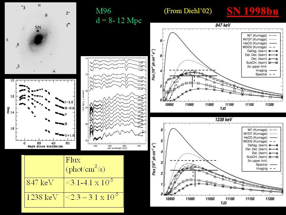 SN 1998bu M96 d = 8- 12 Mpc (From Diehl'02)