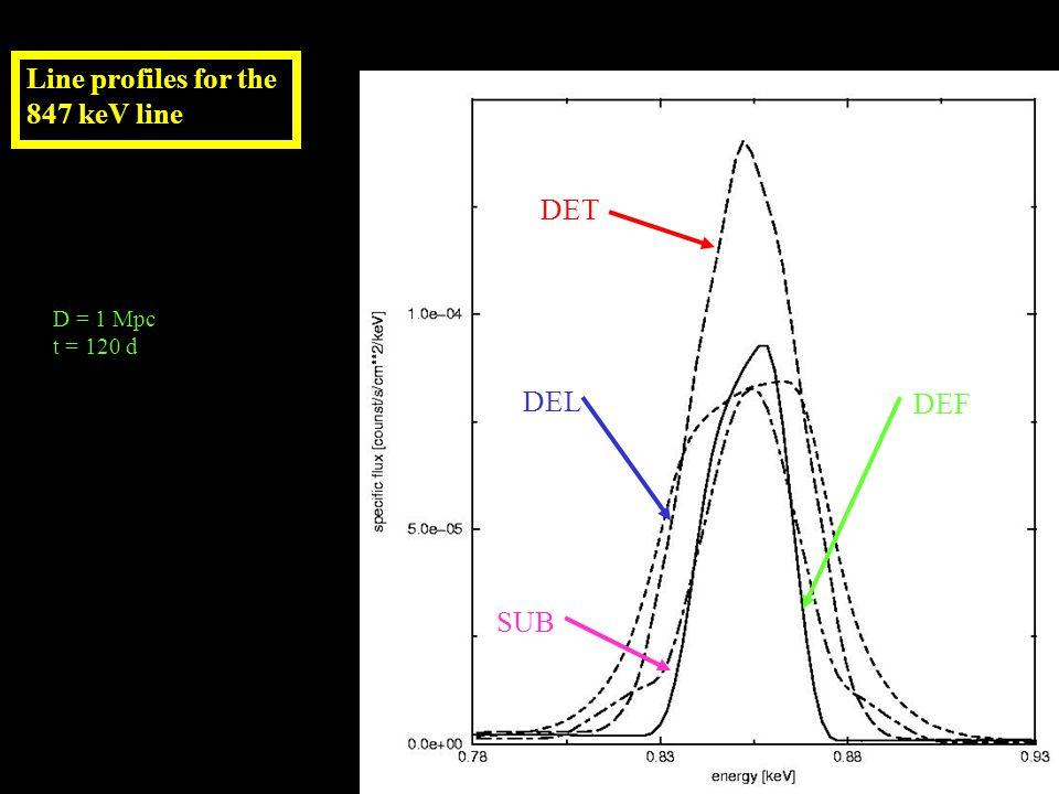 Line profiles for the 847 keV line D = 1 Mpc t = 120 d DET DEF DEL SUB