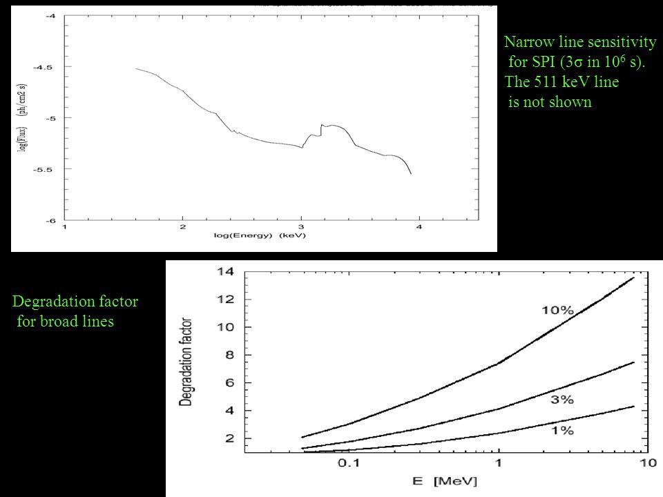 Narrow line sensitivity for SPI (3σ in 10 6 s).
