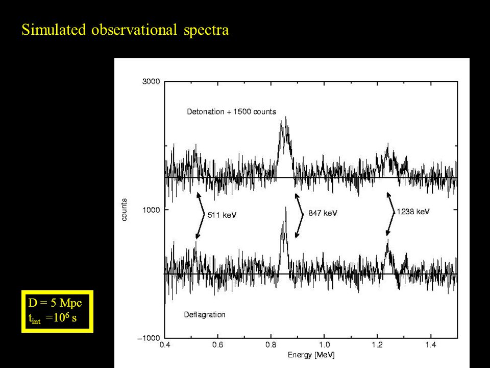 D = 5 Mpc t int =10 6 s Simulated observational spectra