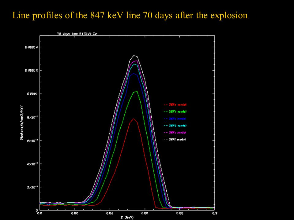 Line profiles of the 847 keV line 70 days after the explosion