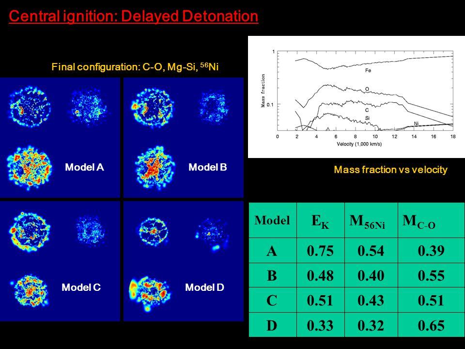 Model B Model D Model A Model C Final configuration: C-O, Mg-Si, 56 Ni Central ignition: Delayed Detonation Mass fraction vs velocity M C-O M 56Ni EKEK Model 0.650.320.33D 0.510.430.51C 0.550.400.48B 0.390.540.75A