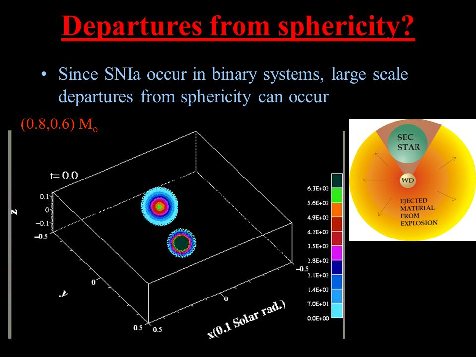 Departures from sphericity? Since SNIa occur in binary systems, large scale departures from sphericity can occur (0.8,0.6) M o