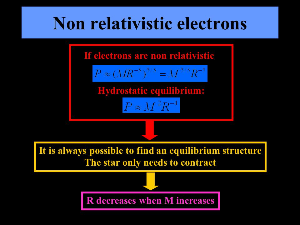 Non relativistic electrons If electrons are non relativistic Hydrostatic equilibrium: It is always possible to find an equilibrium structure The star