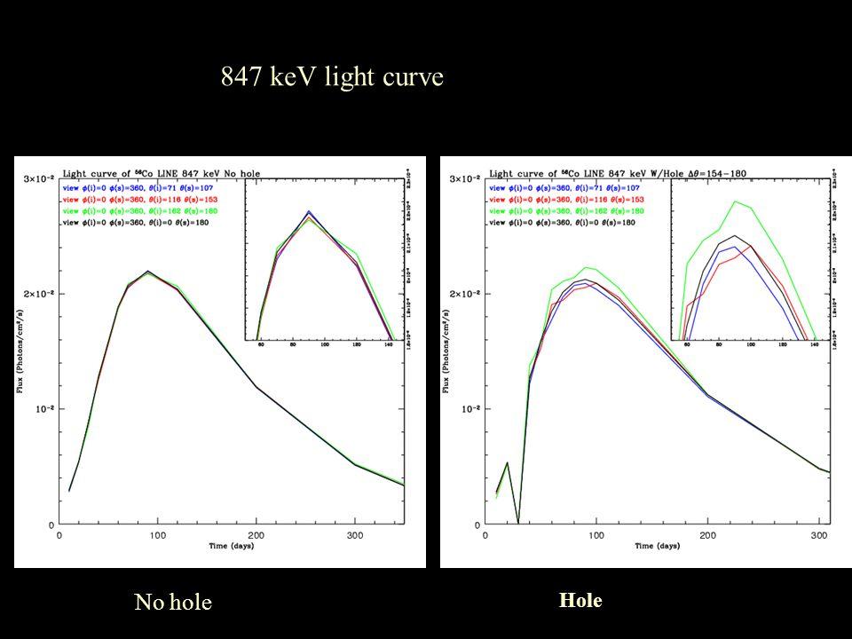 No hole Hole 847 keV light curve