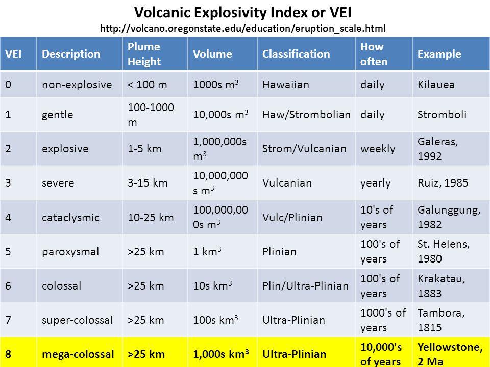Volcanic Explosivity Index or VEI http://volcano.oregonstate.edu/education/eruption_scale.html VEIDescription Plume Height VolumeClassification How often Example 0non-explosive< 100 m1000s m 3 HawaiiandailyKilauea 1gentle 100-1000 m 10,000s m 3 Haw/StromboliandailyStromboli 2explosive1-5 km 1,000,000s m 3 Strom/Vulcanianweekly Galeras, 1992 3severe3-15 km 10,000,000 s m 3 VulcanianyearlyRuiz, 1985 4cataclysmic10-25 km 100,000,00 0s m 3 Vulc/Plinian 10 s of years Galunggung, 1982 5paroxysmal>25 km1 km 3 Plinian 100 s of years St.