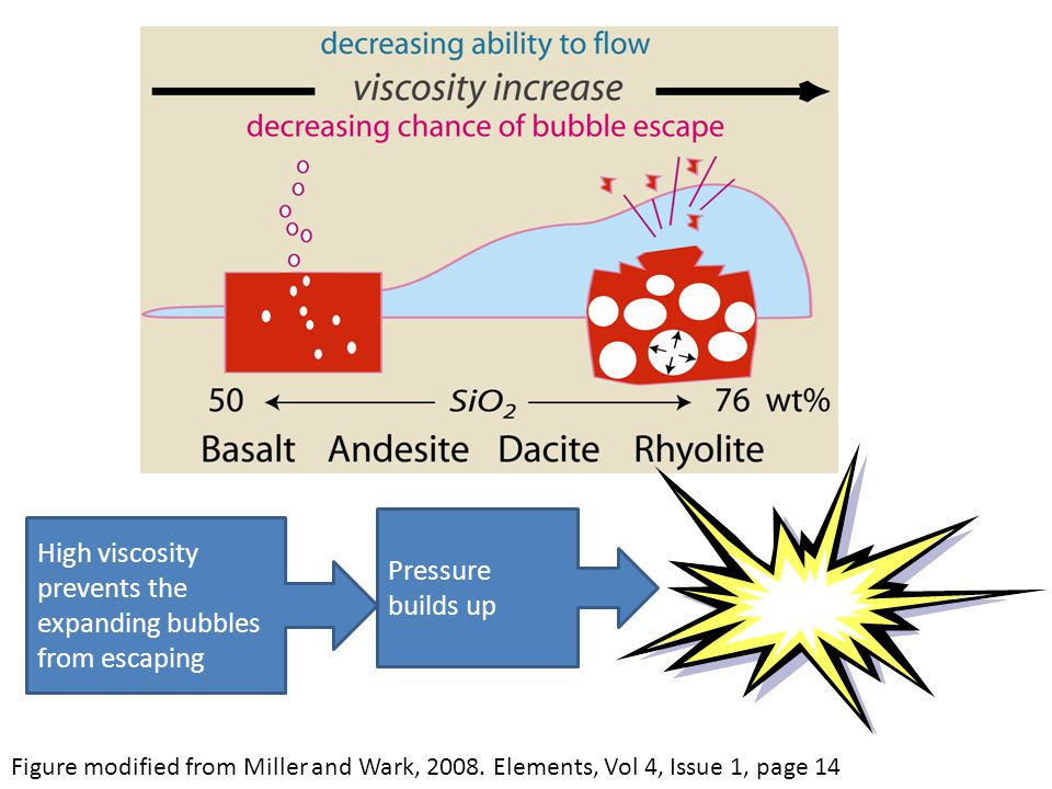 High viscosity prevents the expanding bubbles from escaping Pressure builds up Figure modified from Miller and Wark, 2008.