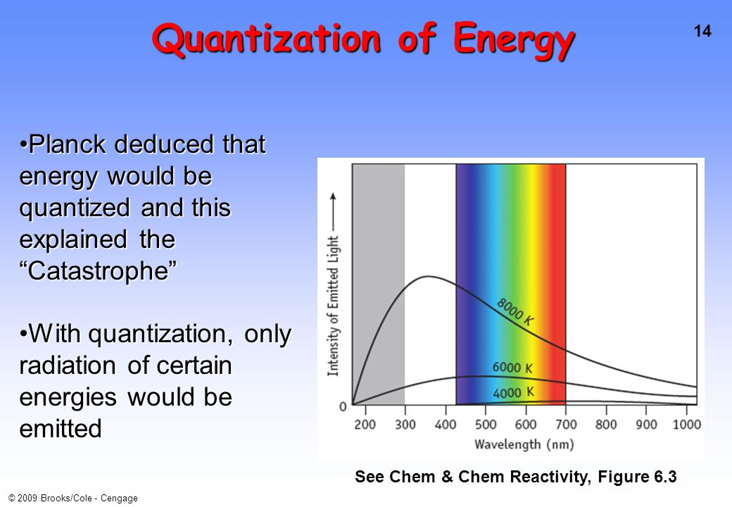 14 © 2009 Brooks/Cole - Cengage Quantization of Energy See Chem & Chem Reactivity, Figure 6.3 Planck deduced that energy would be quantized and this e