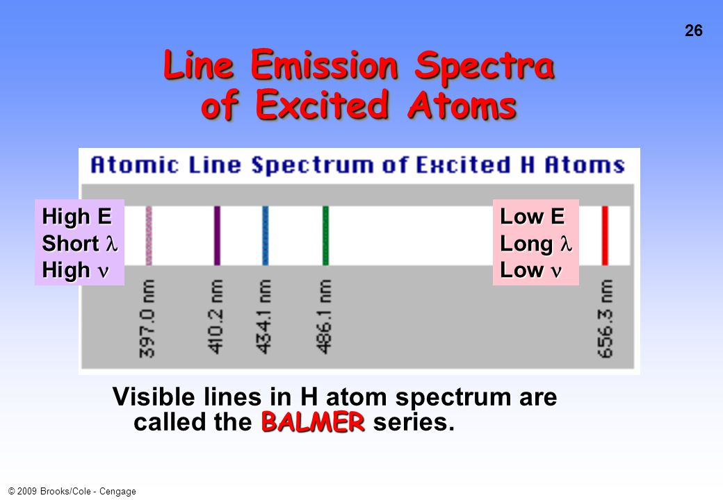 26 © 2009 Brooks/Cole - Cengage Visible lines in H atom spectrum are called the BALMER series.