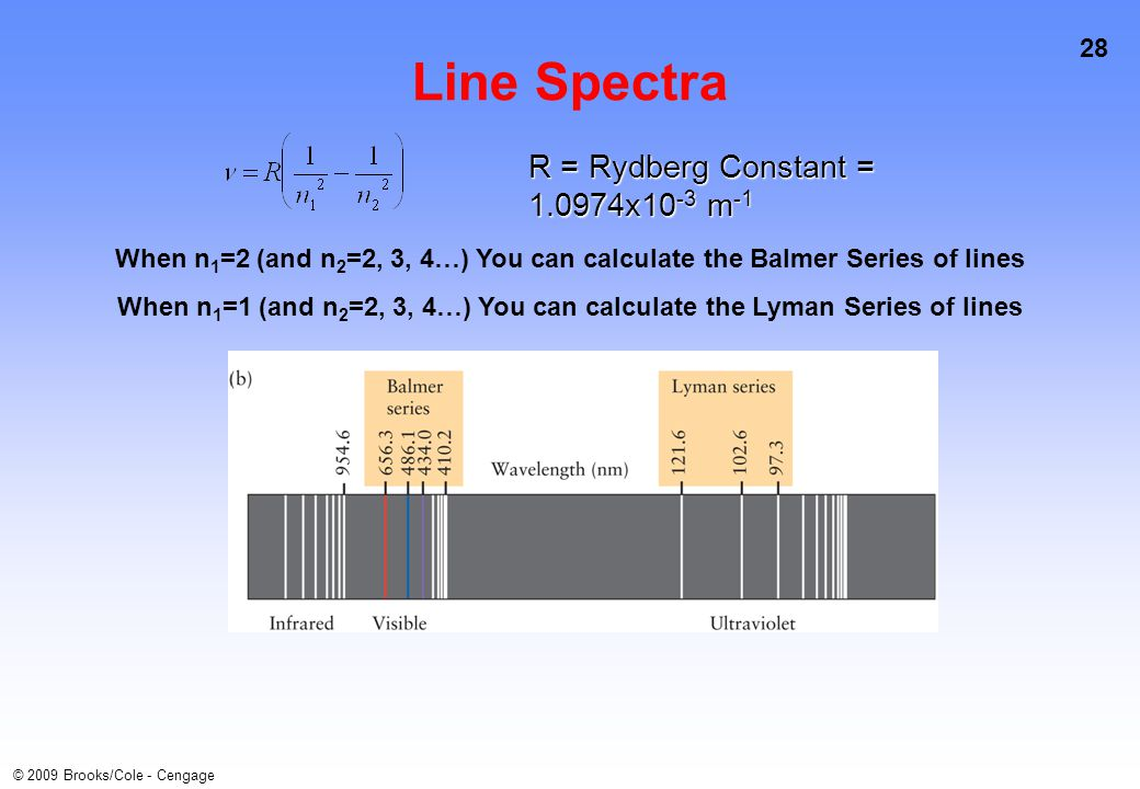 28 © 2009 Brooks/Cole - Cengage Line Spectra R = Rydberg Constant = 1.0974x10 -3 m -1 When n 1 =2 (and n 2 =2, 3, 4…) You can calculate the Balmer Series of lines When n 1 =1 (and n 2 =2, 3, 4…) You can calculate the Lyman Series of lines