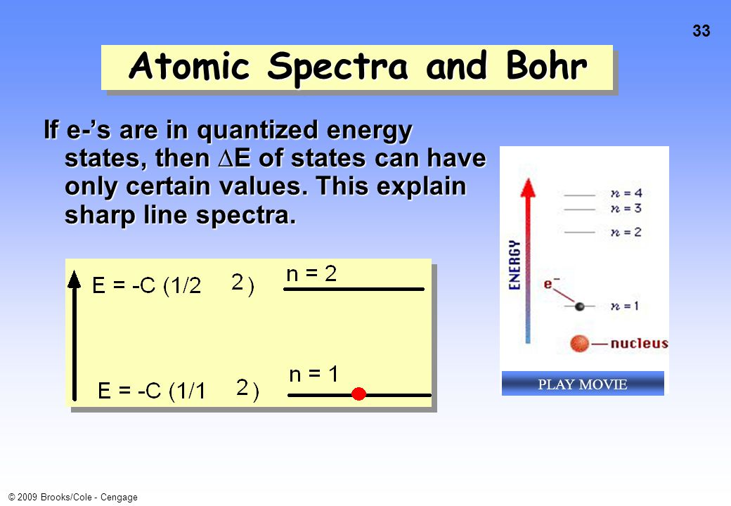 33 © 2009 Brooks/Cole - Cengage Atomic Spectra and Bohr If e-'s are in quantized energy states, then ∆E of states can have only certain values. This e